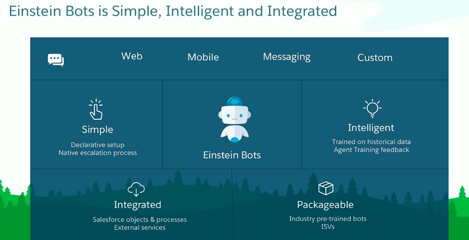 Visual correspondente ao modo de funcionamento do Einstein Bots