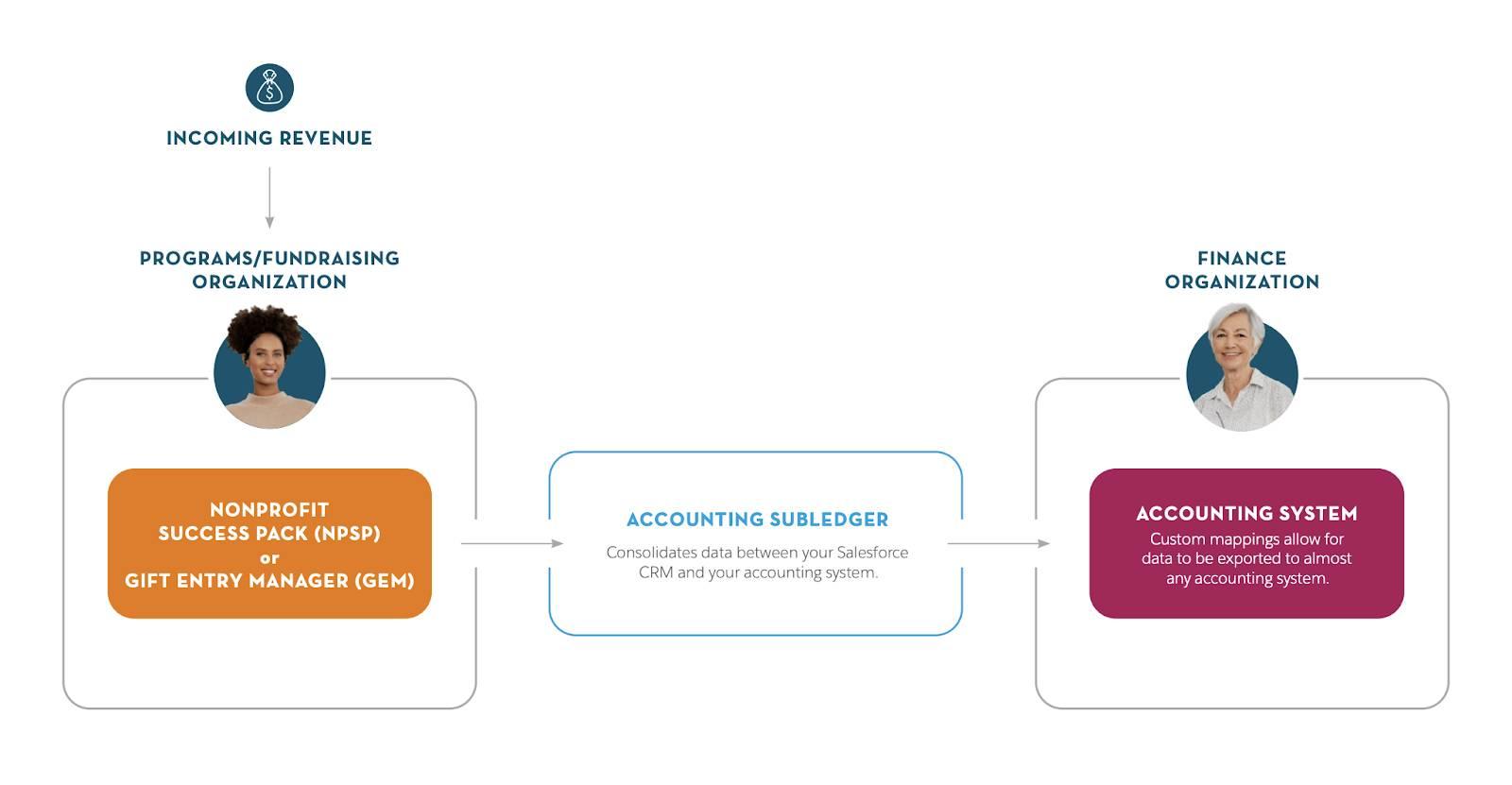 受領した支援は GEM に入力され、会計補助元帳を介して Cloudy の会計システムに接続されます。