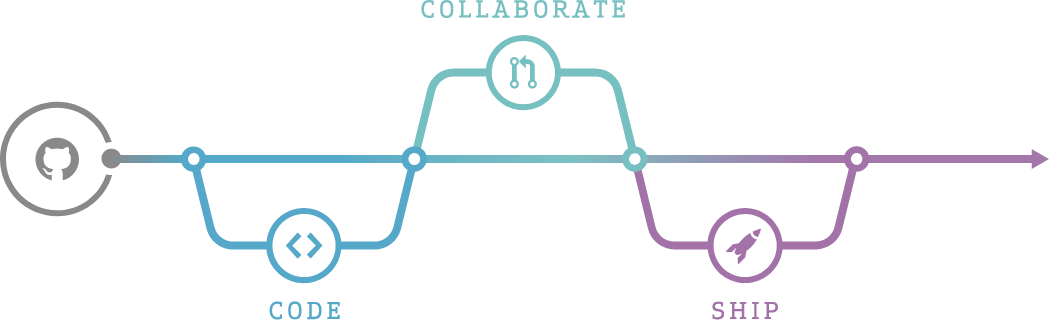 Flow chart showing code, then collaborate, and then ship.