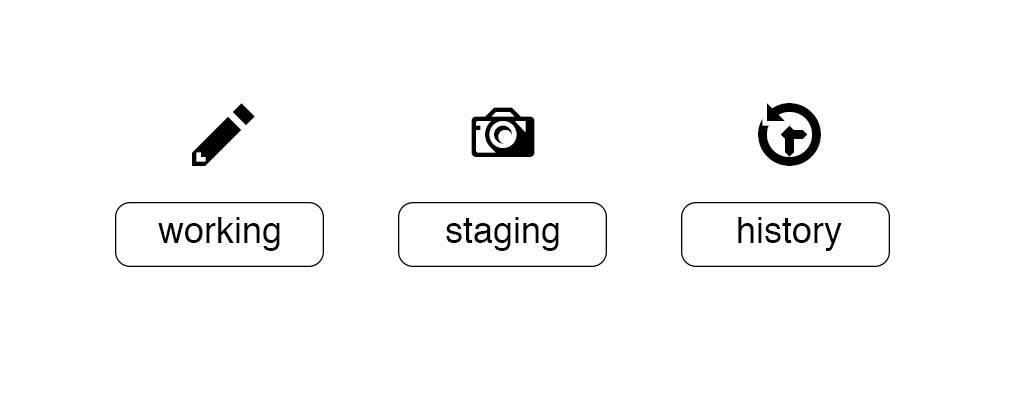Git の 3 つのツリー (ワーキング、ステージング、履歴) の図。