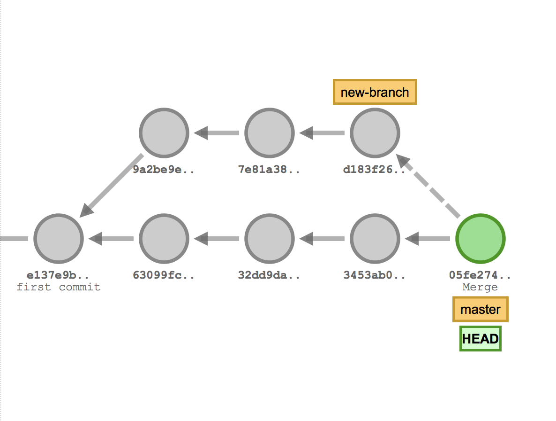 Diagram of a recursive merge.