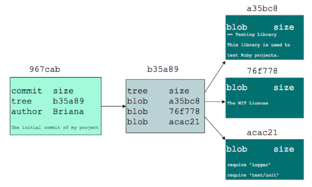 Diagram of a git commit tree