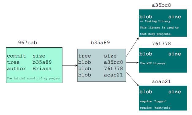 Git のコミットツリーの図