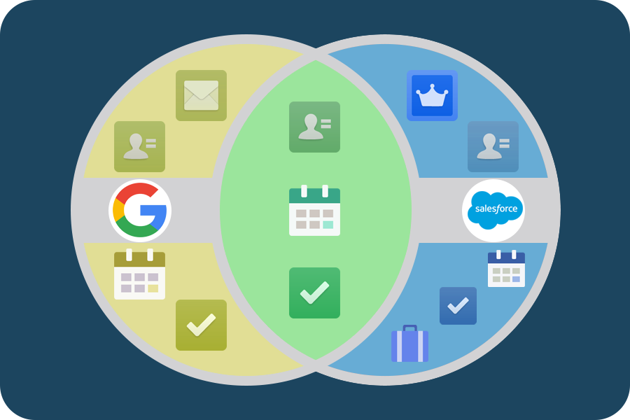 Redundancy between Google applications and Salesforce Venn diagram
