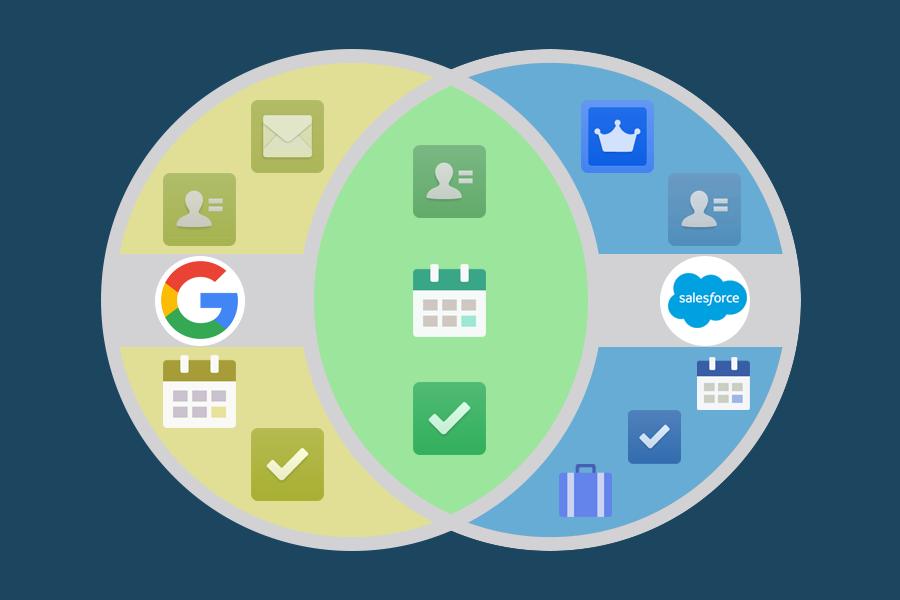 Diagrama de Venn da redundância entre os aplicativos Google e o Salesforce