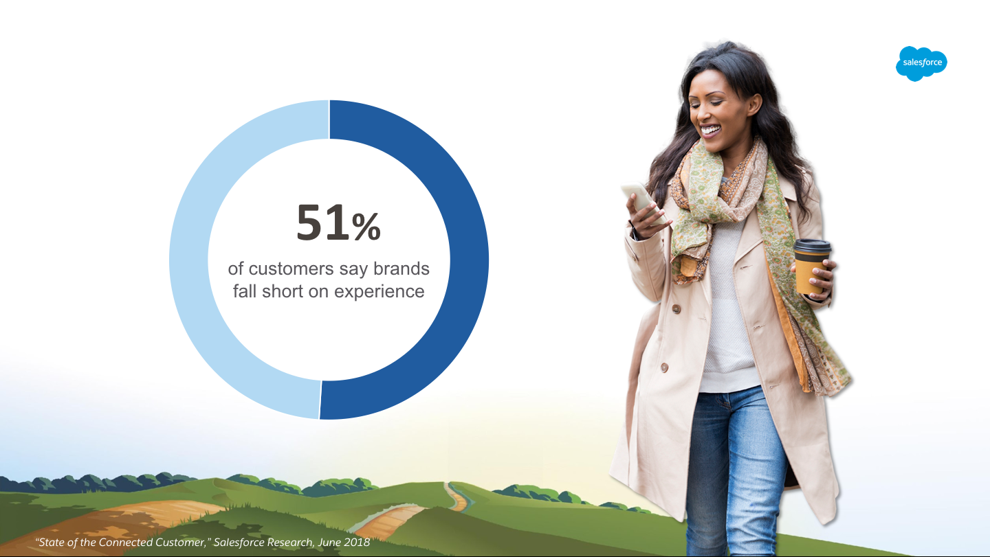 Image of customer on phone with coffee and stat: 51% of customers say brands fall short on experience