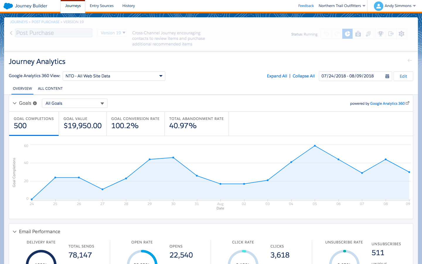 Journey Analytics Dashboard with Email Performance, Goals, and Site Usage Tiles