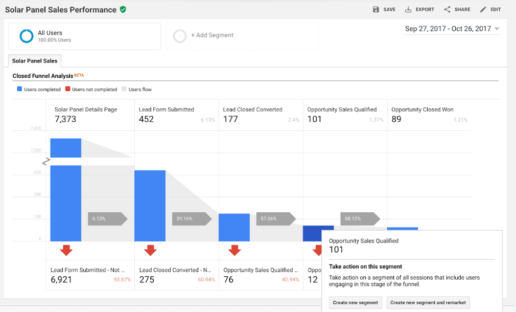 The Solar Panel Sales Performance dashboard in Google Analytics 360 showing 101 qualified sales opportunities and a call to action based on the data.