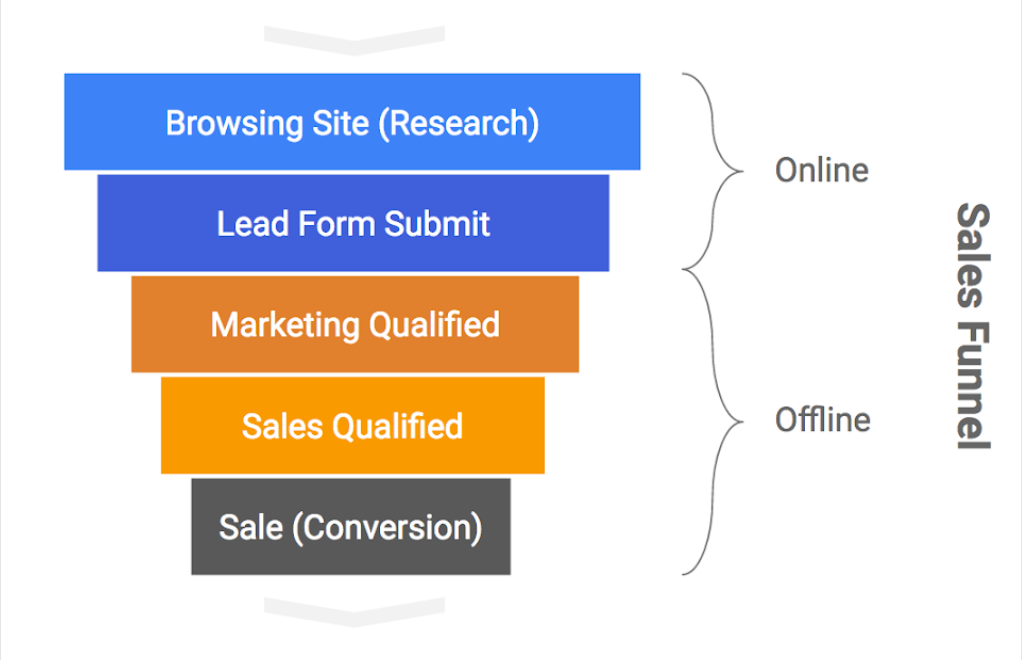The sales funnel has a combination of online interactions, such as site browsing, and offline interactions, such as marketing and sales qualification.