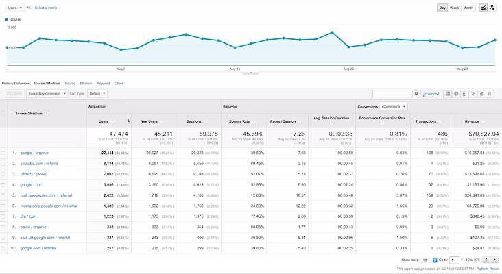 Sample report with Source/Medium data showing sources and respective mediums sending referrals, search engine traffic, and direct traffic to the site.