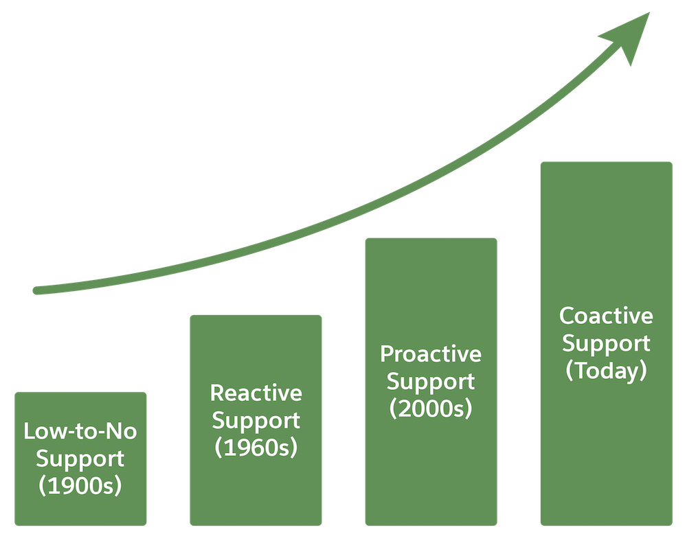 Graph showing change in medical support from low-to-no support in the 1990s to coactive support today.