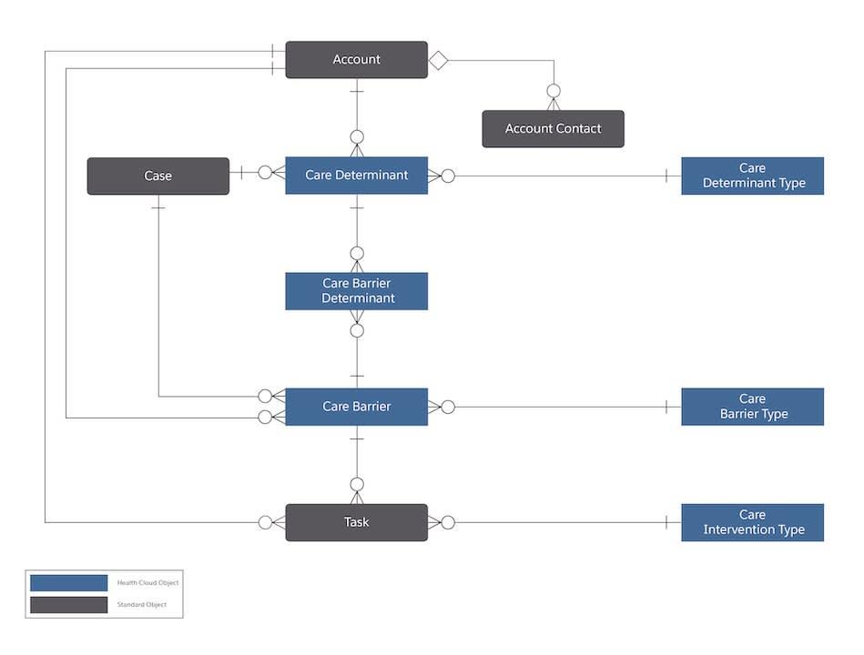 Diagram that shows the social determinants of health data model.