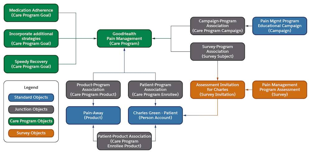 Diagram that illustrates how the care program can help improve Charles's back pain condition.