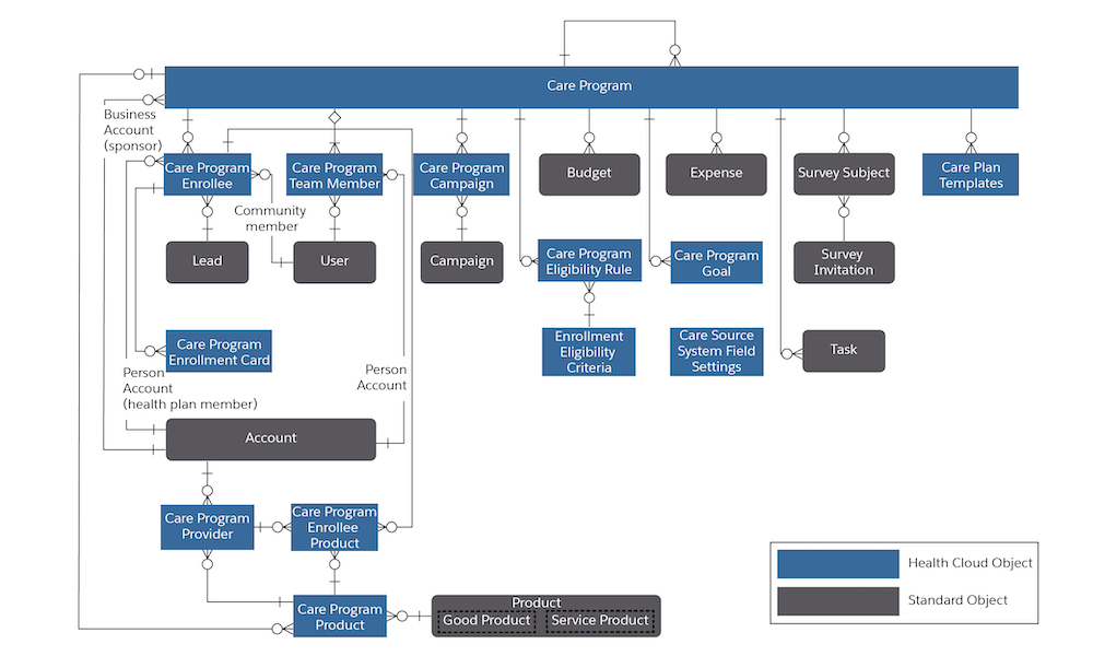 Diagram that shows the Care Program data model.