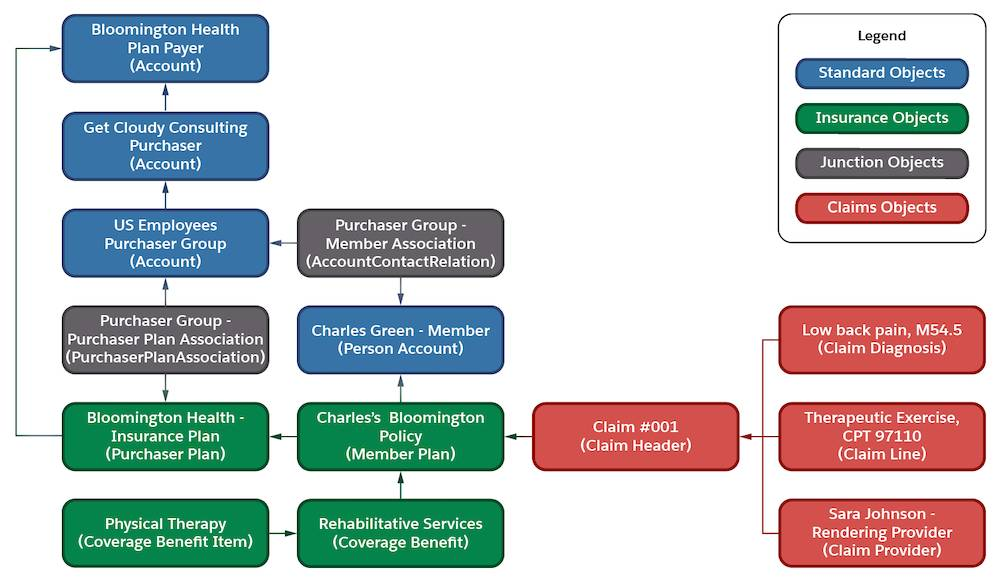 Diagram that illustrates how Charles's insurance and claims information fits in the Health Cloud insurance and claims data model.