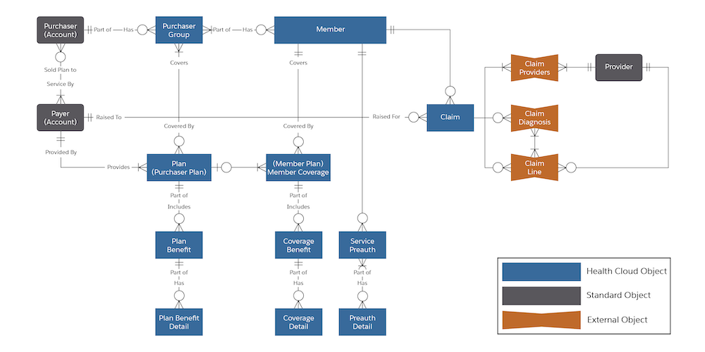 Diagram that shows the health insurance and claims data model.