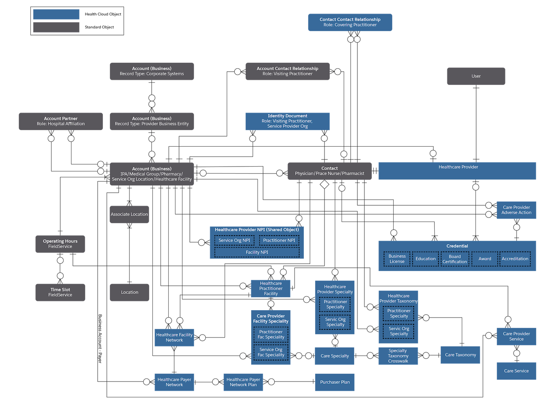 Diagram that illustrates the provider data model.