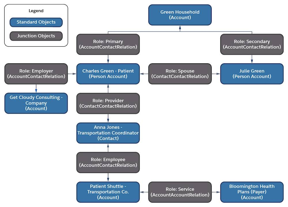 Diagram that illustrates how Charles's relationships fit into the household data model in Health Cloud.