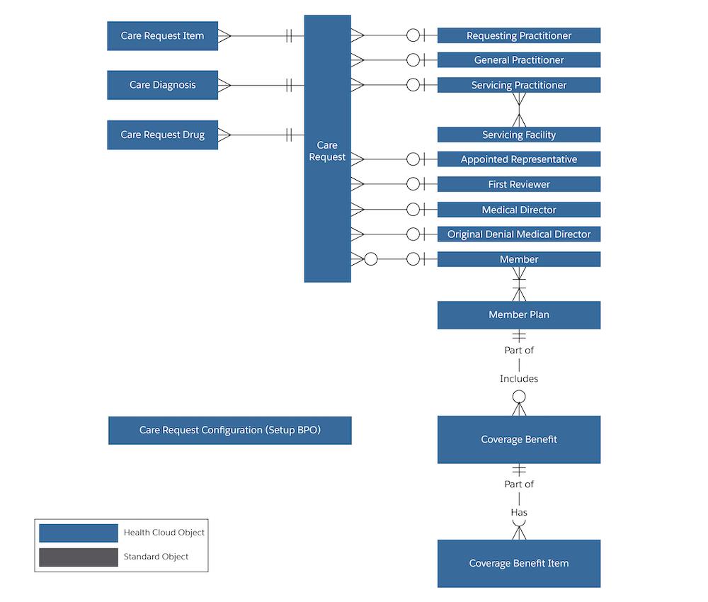 Diagram that illustrates the utilization management data model.