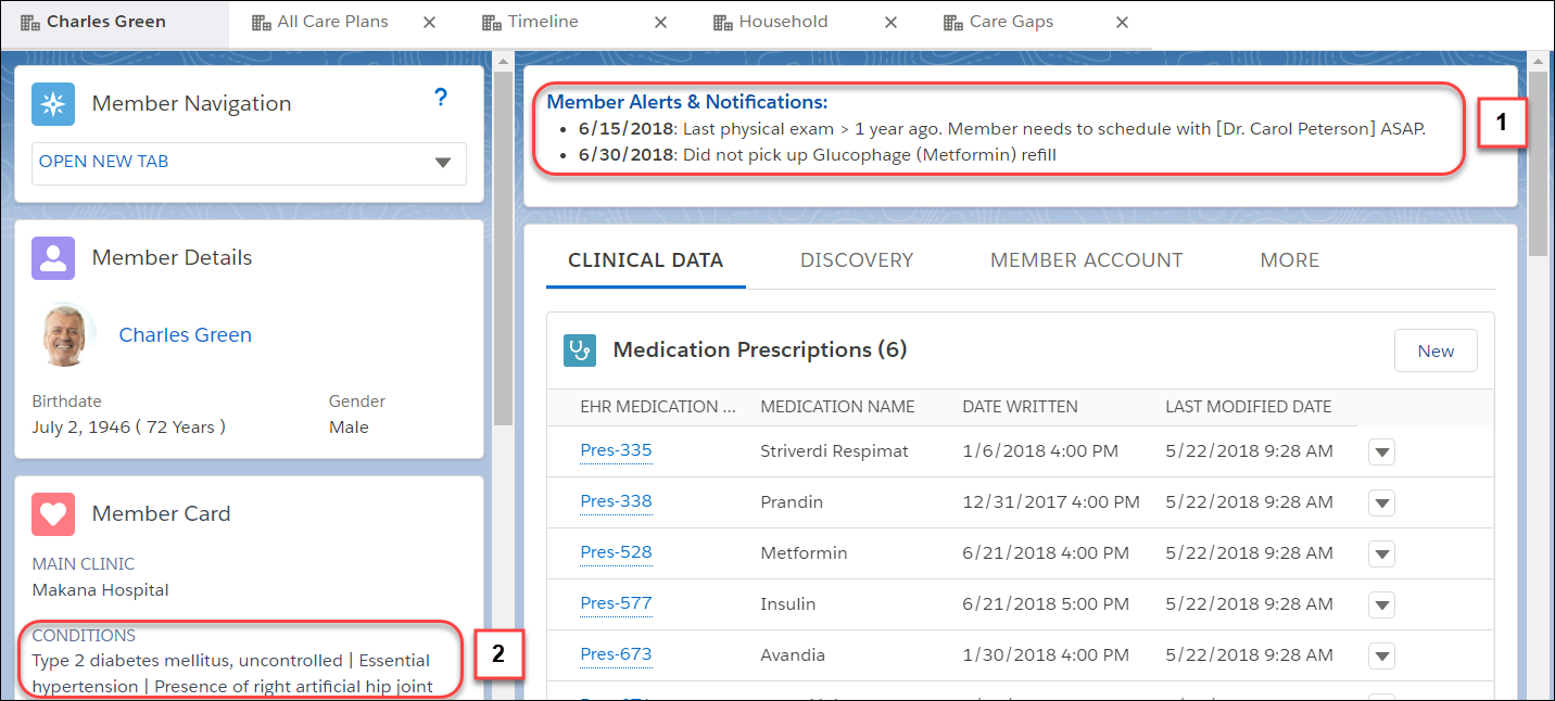 Charles Green member record. Member Alerts & Notifications (1) is highlighted with a warning that Charles didn't pick up his Glucophage (Metformin) refill. The Member Card is also highlighted to show Type 2 diabetes mellitus, uncontrolled (2).