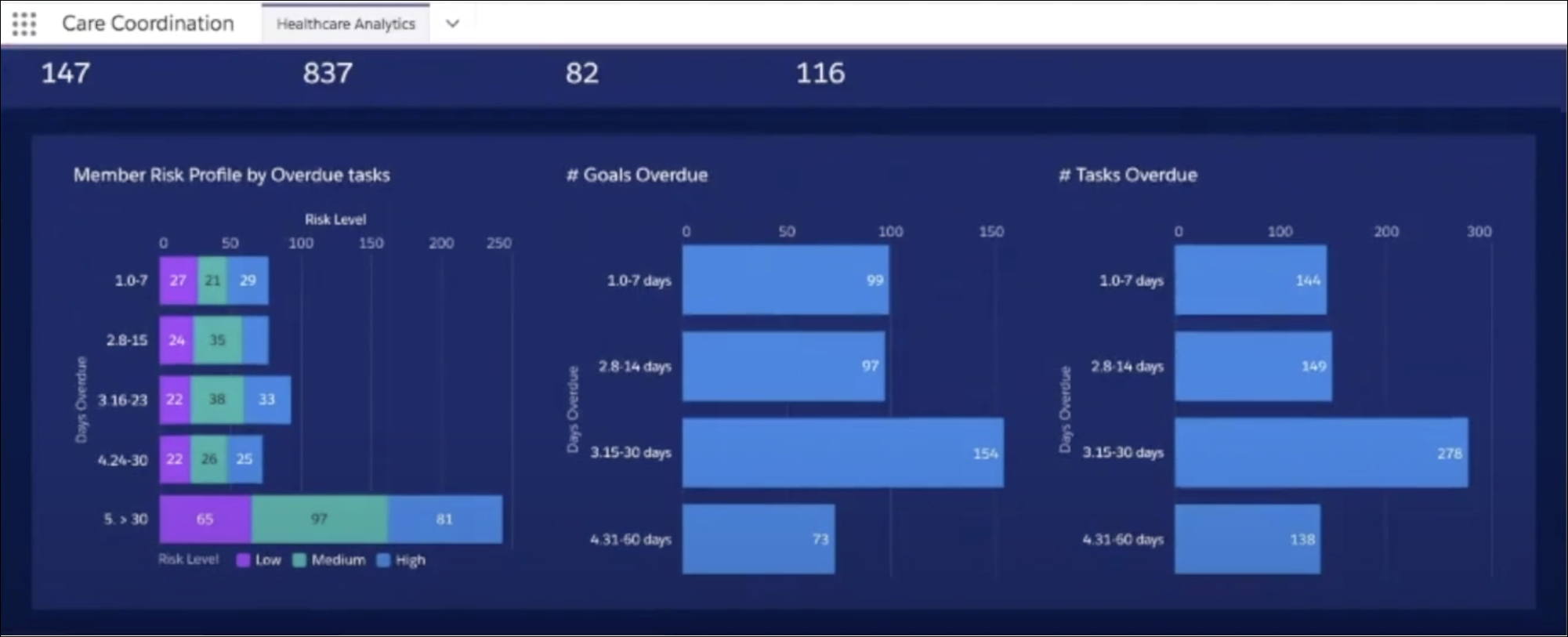 Einstein Analytics showing graphs that represent Member Risk Profile by Overdue tasks, Number of Goals Overdue, and Number of Tasks Overdue.