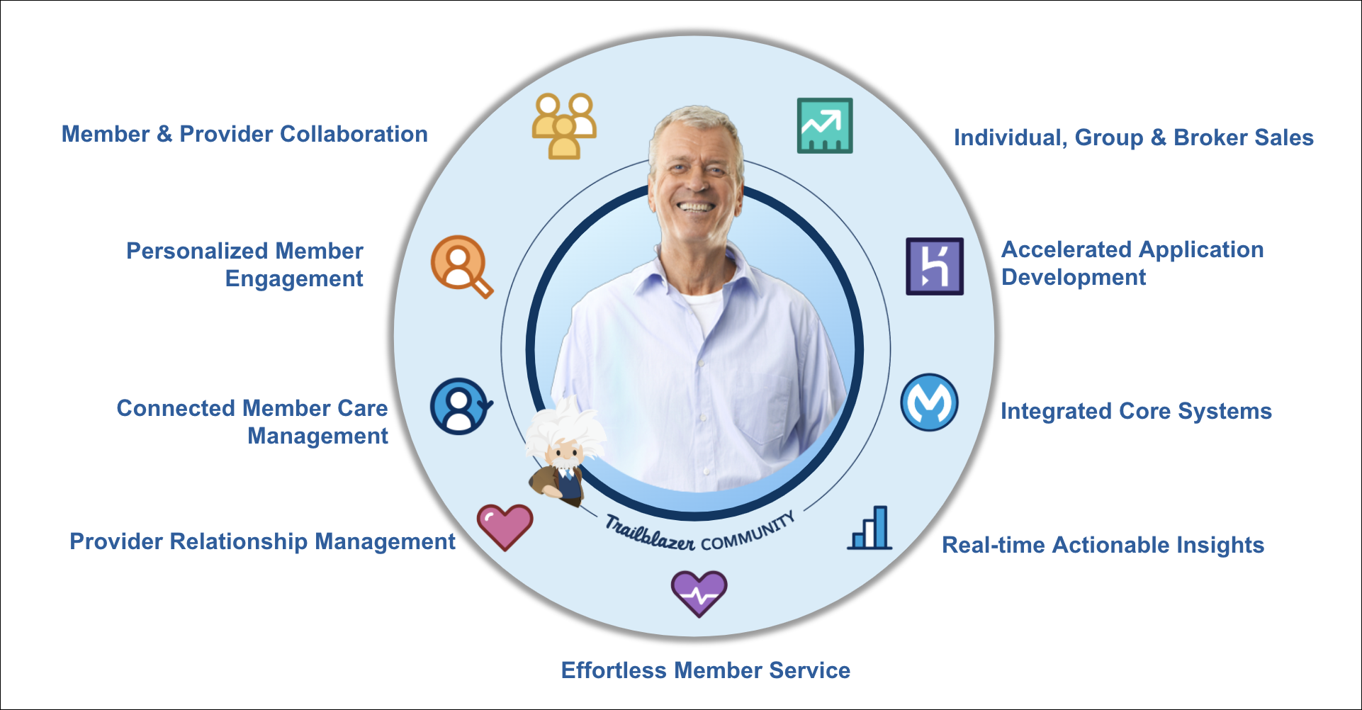 An image of a man smiling in the center. He is surrounded by the nine Salesforce functions that support the payer industry.