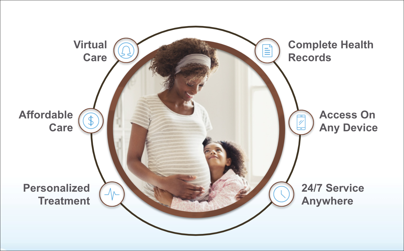 A child hugging a pregnant woman in the center of frame. They are surrounded by the six trends shaping healthcare industry.