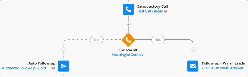 A sales cadence branch based on Call Result.