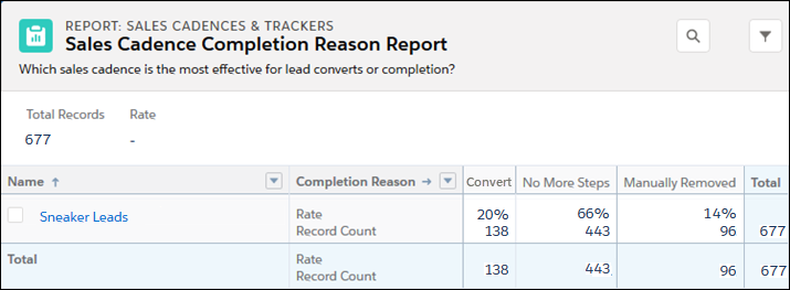 The Sales Cadence Completion Reason Report