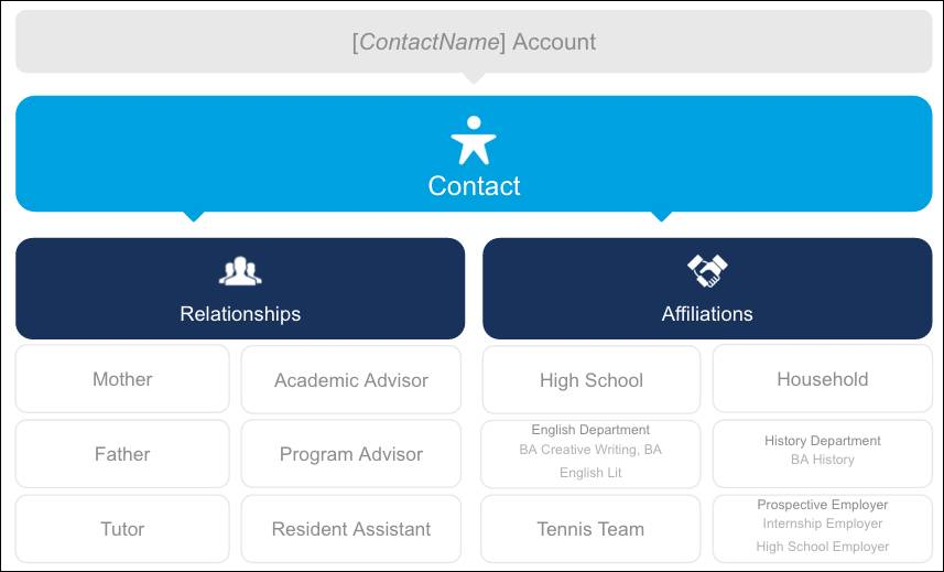 An administrative account represents a contact, and that contact's relationships and affiliations are then associated with the contact. Relationships include people like parents, academic advisors, and tutors. Affiliations include organizations like sports teams, employers, and academic areas of study.