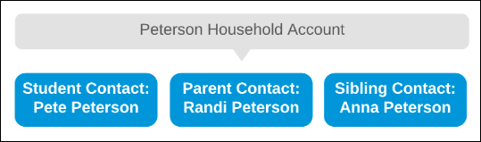 The Peterson Household Account is the container account for student contact Pete Peterson, along with other members of his household like a Parent Contact and a Sibling Contact.
