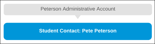 Administrative account model