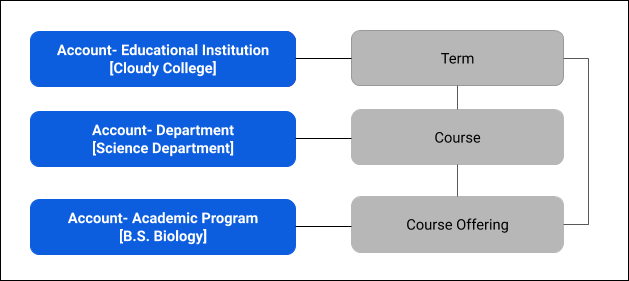 Diagram of 3 Account types: Educational Institution (Cloudy College), Department (Science Department) and Academic Program (B.S. Biology); and 3 objects: Term, Course, and Course Offering. Educational Institution is connected to Term, Department is connected to Course, and Academic Program is connected to Course Offering. Term, Course, and Course Offering are connected objects, and Term and Course Offering are connected objects.