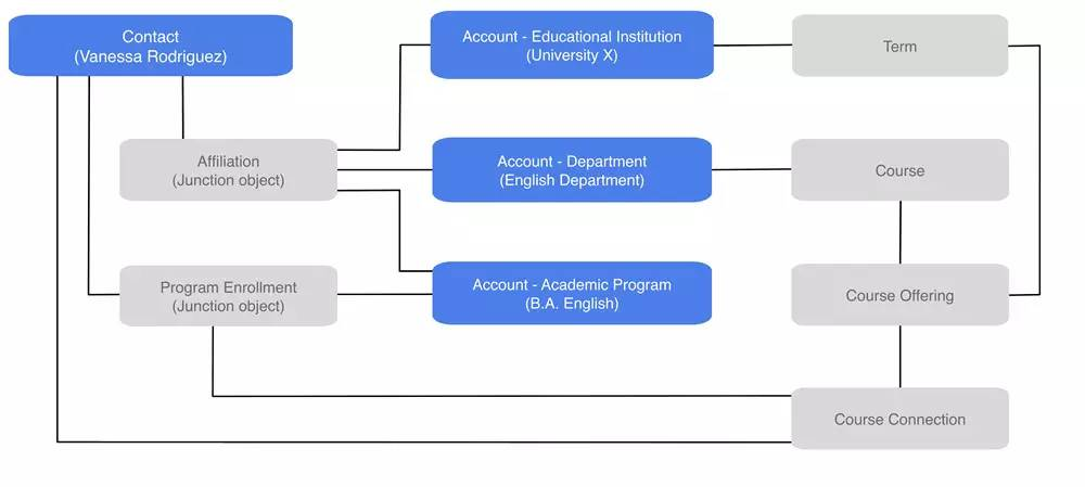 Diagram showing a contact record affiliated with the university, department, and academic program account records, and to a course connection