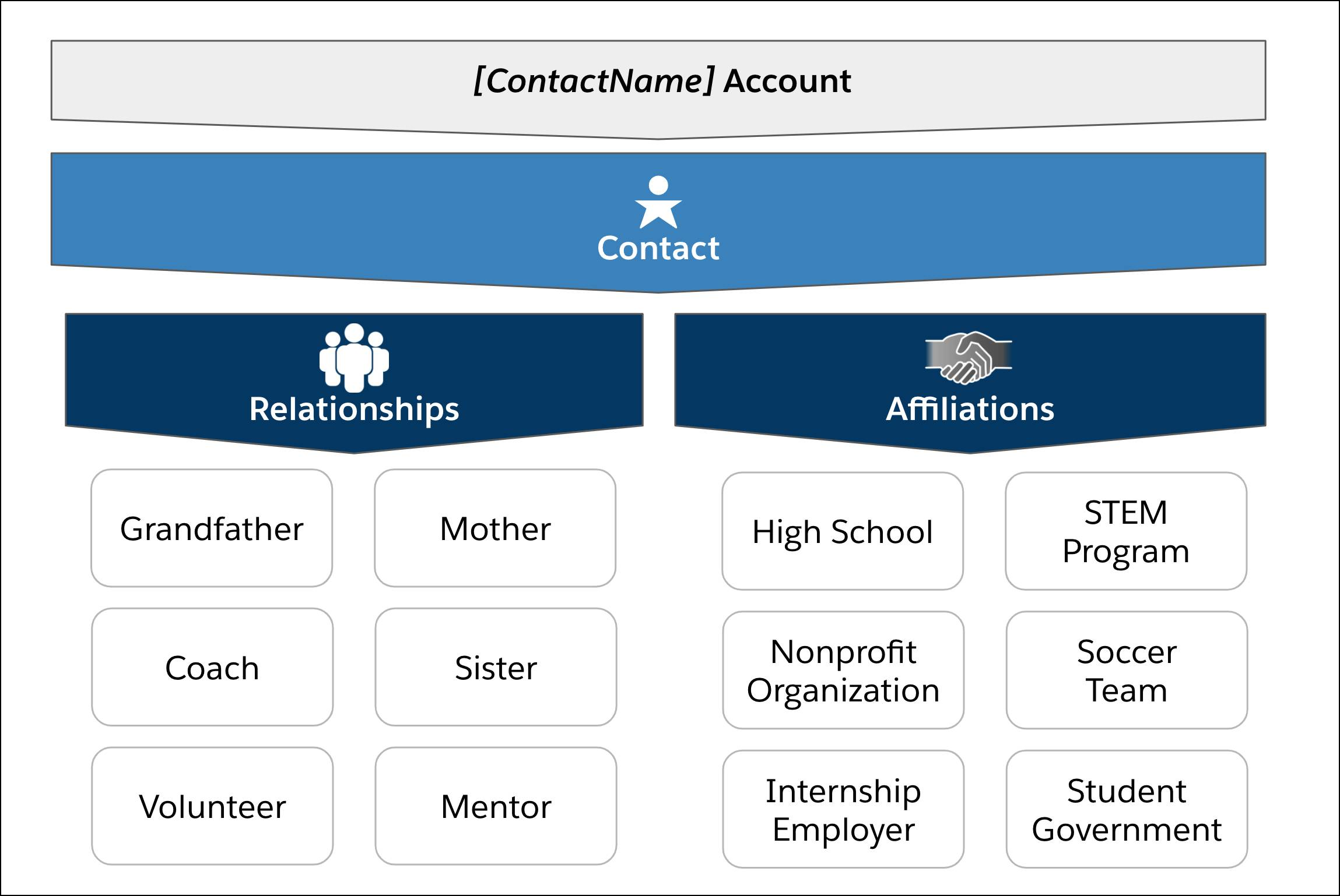 Sample Relationships and Affiliations for a student Contact.