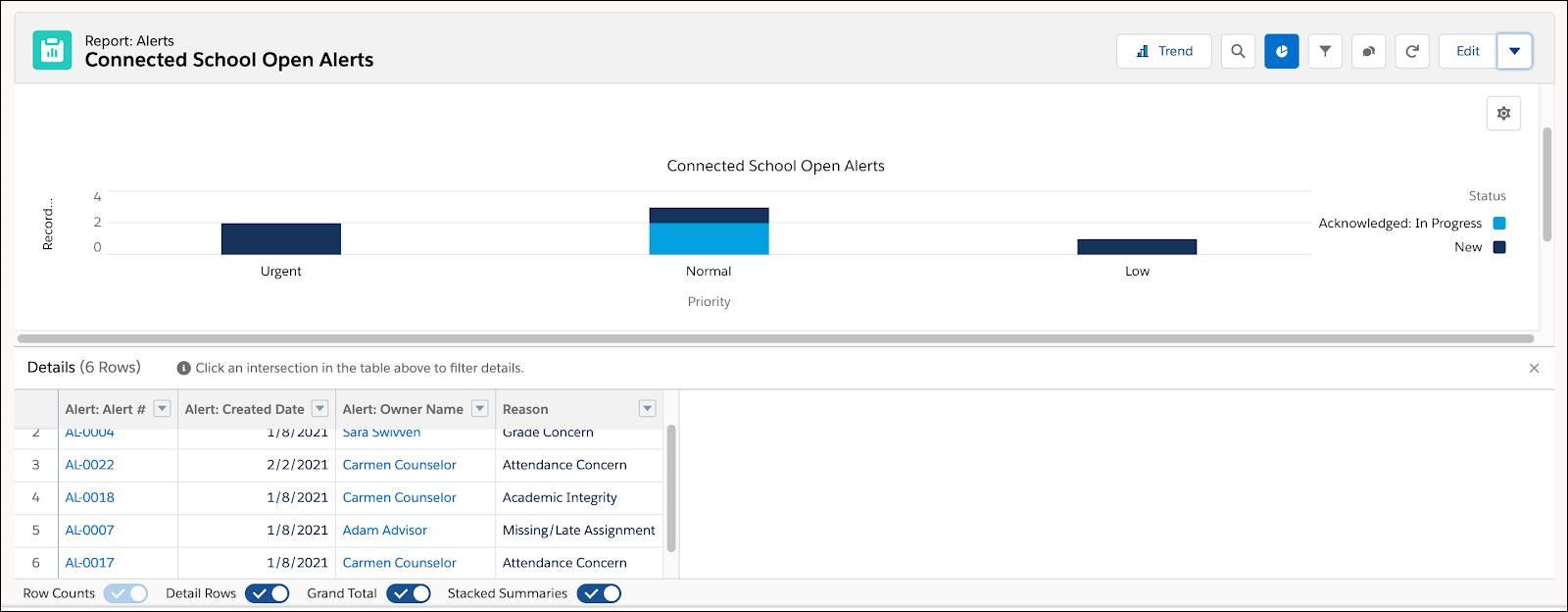 Report for Connected School Open Alerts