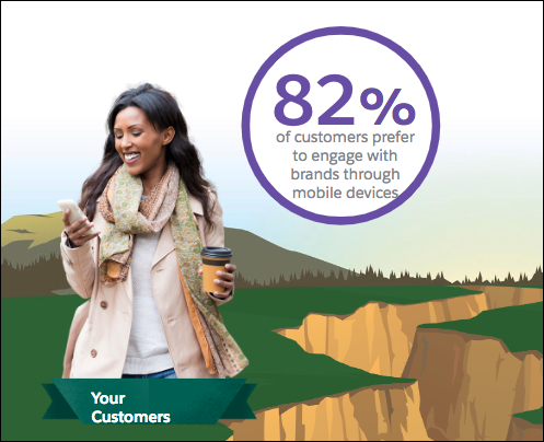 82% customers prefer mobile