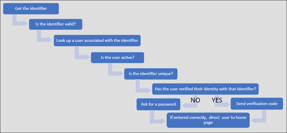 Login Discovery Handler Logic in a Flow Chart