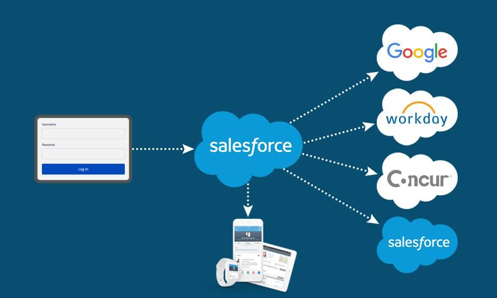 Salesforce und andere verbundene Anwendungen