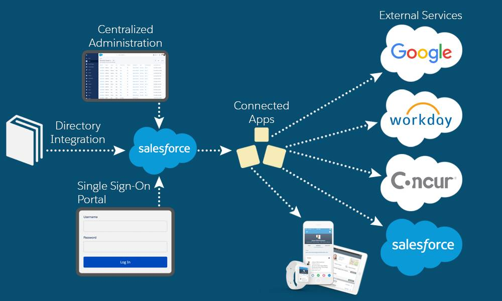 Diagrama de recursos do Salesforce Identity