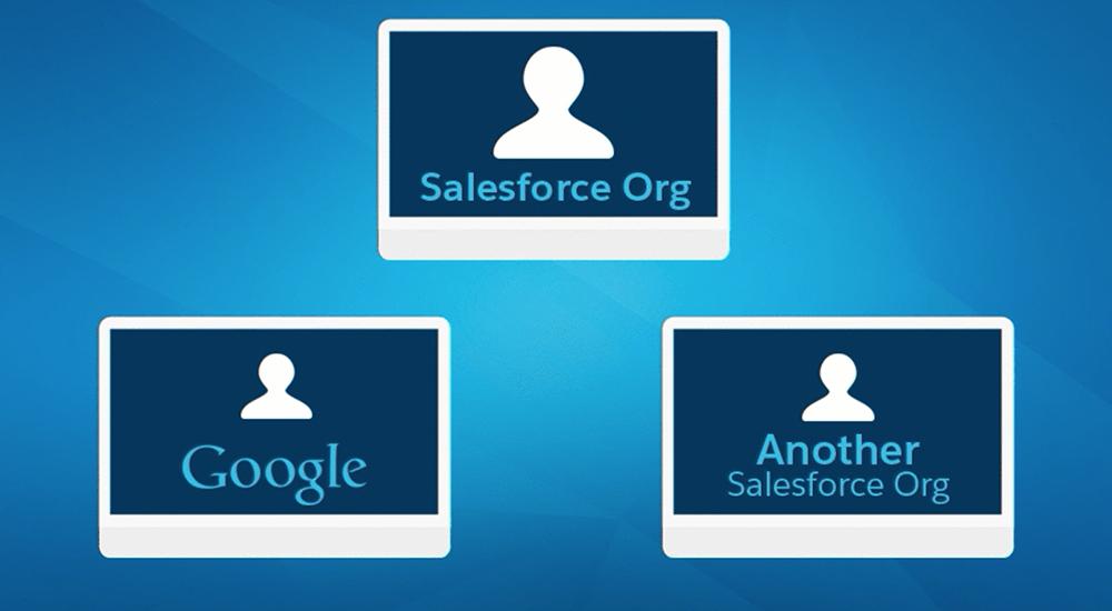 Benutzer von Salesforce Identity