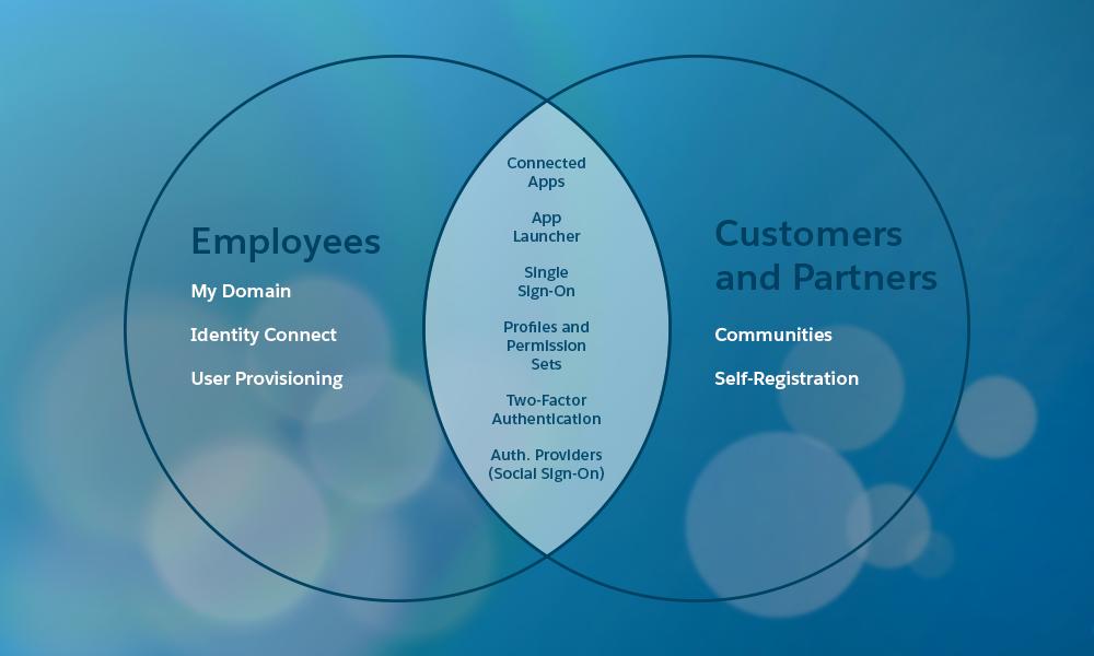 Diagramme des fonctionnalités pour différents utilisateurs