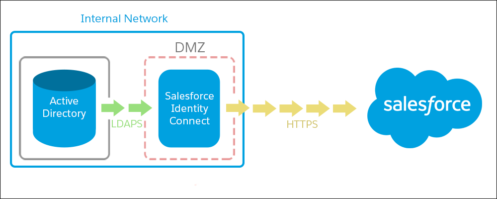 Active Directory over LDAPS and Identity Connect over HTTPS
