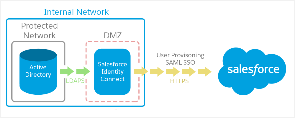 Active Directory in the internal network and Salesforce in the DMZ