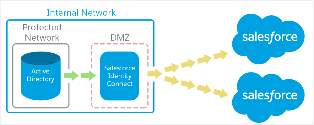 One AD domain and two Salesforce orgs