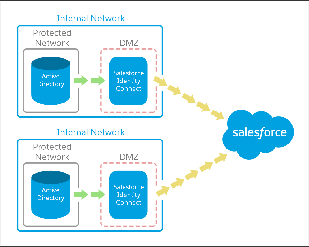 Two AD Domain and one Salesforce org
