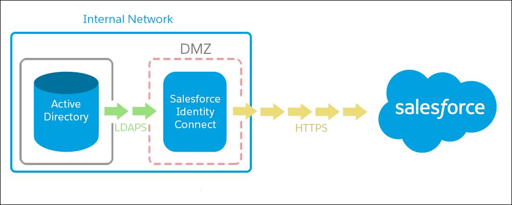 LDAPS 経由の Active Directory と HTTPS 経由の Identity Connect