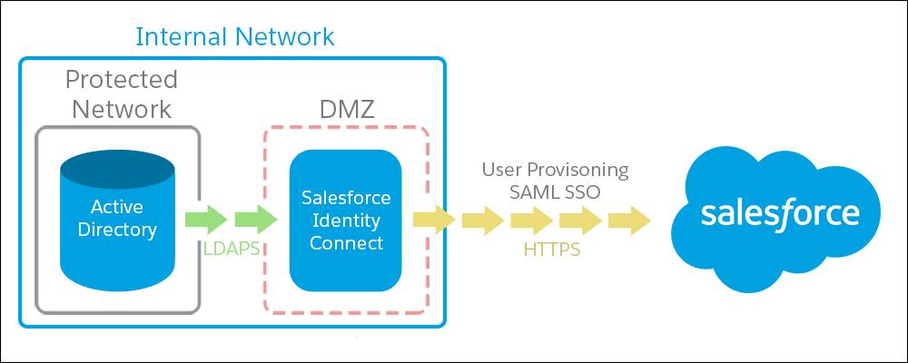 内部ネットワークにある Active Directory と DMZ にある Salesforce