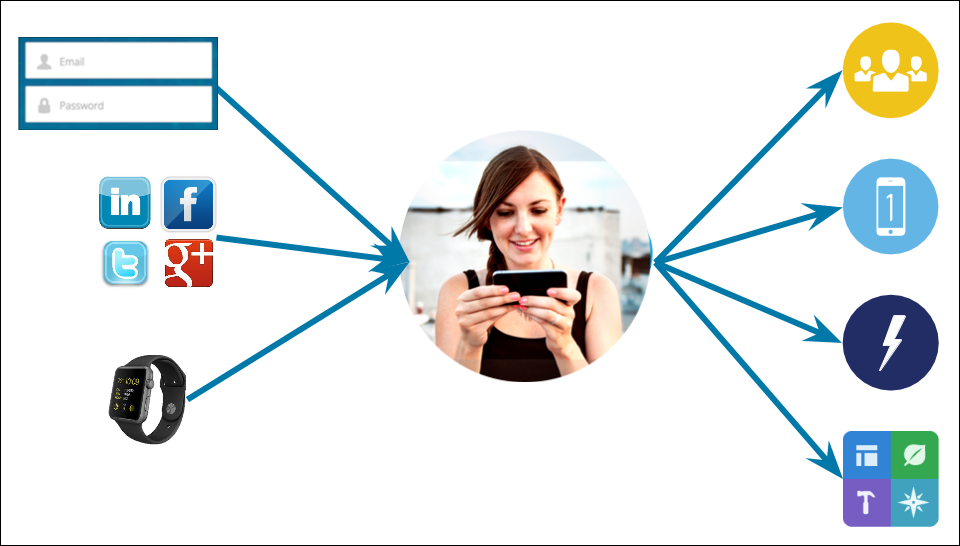 Ein zufriedener Kunden kann von jedem Gerät aus auf nützliche Anwendungen zugreifen