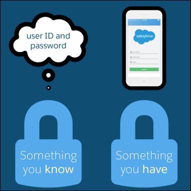 2 要素認証、ユーザが知っていることとユーザが所有しているもの